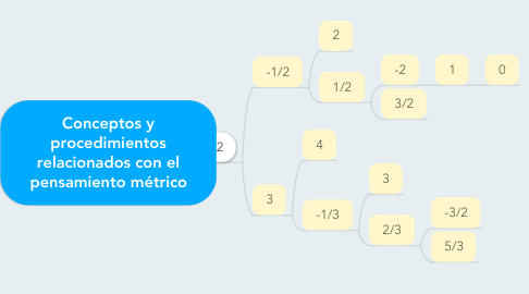 Mind Map: Conceptos y procedimientos relacionados con el pensamiento métrico