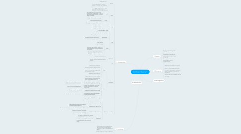 "Mind Map: Kortfilmen ""Dilemma"""
