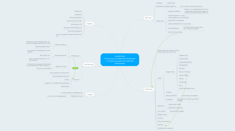Mind Map: Langfristige Informationsmanagement-Strategien in Projektmanagement-Software (Arbeitstitel)