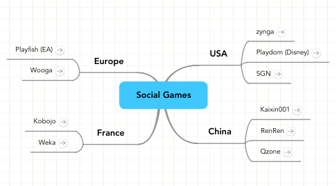 Mind Map: Social Games