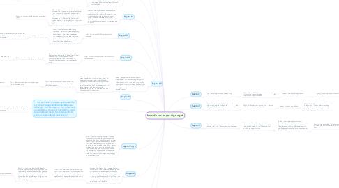 Mind Map: Hvis du ser noget sig noget