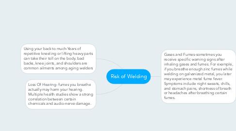 Mind Map: Risk of Welding