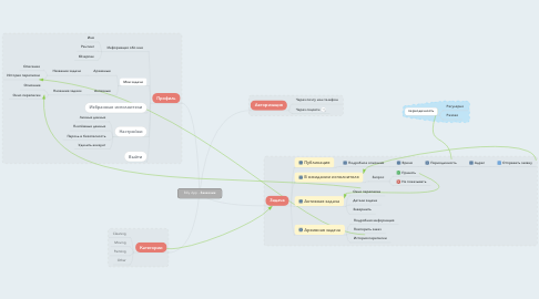Mind Map: Billy App - Заказчик