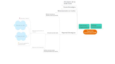 Mind Map: Proyección Comunicacional DPI