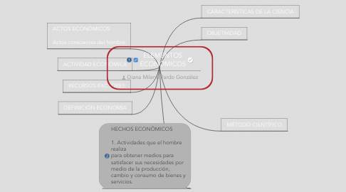 Mind Map: ELEMENTOS ECONÓMICOS