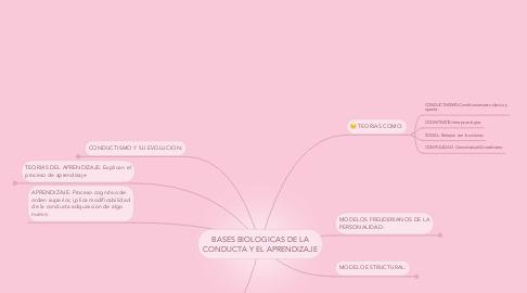 Mind Map: BASES BIOLOGICAS DE LA CONDUCTA Y EL APRENDIZAJE