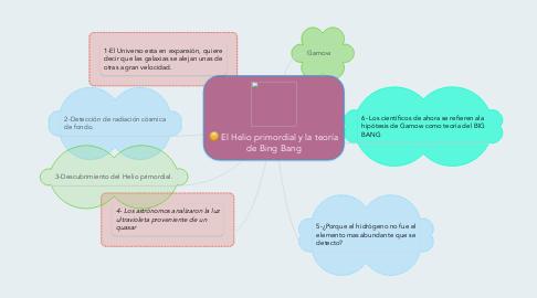 Mind Map: El Helio primordial y la teoría de Bing Bang