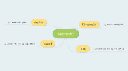 Mind Map: Læringstiler