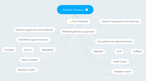 Mind Map: Athletic Director