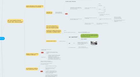 Mind Map: ADPF 186