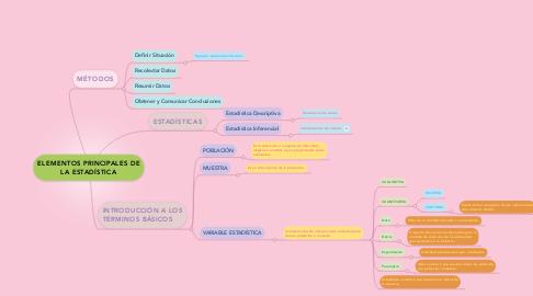 Mind Map: ELEMENTOS PRINCIPALES DE LA ESTADÍSTICA