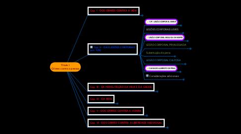 Mind Map: Título I Crimes contra a pessoa