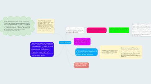 Mind Map: Tipos de Patrimonio