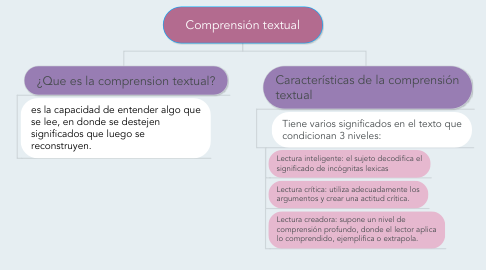 Mind Map: Comprensión textual