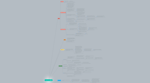 Mind Map: Litowitz v Litowitz