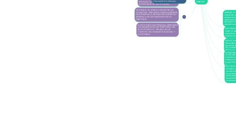 Mind Map: ORDENAMIENTO TERRITORIAL