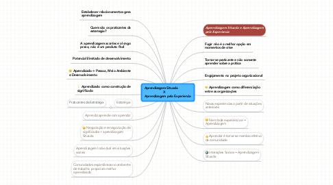 Mind Map: Aprendizagem Situada                X             Aprendizagem pela Experiencia