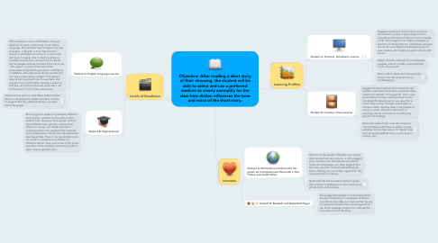 Mind Map: Objective: After reading a short story of their choosing, the student will be able to select and use a preferred medium to clearly exemplify for the class how diction influences the tone and voice of the short story.