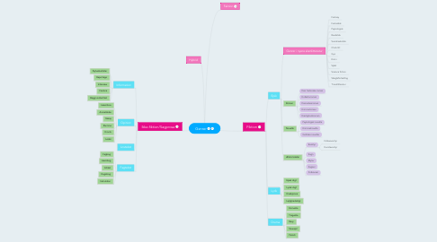 Mind Map: Genrer