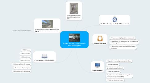 Mind Map: Centre de ressources Lettres Arts Philosophie