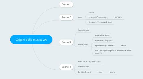 Mind Map: Origini della musica 2A