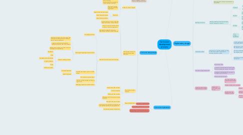 Mind Map: Curriculum development process.