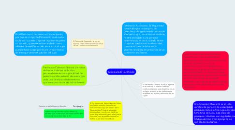 Mind Map: Las clases de Patrimonio