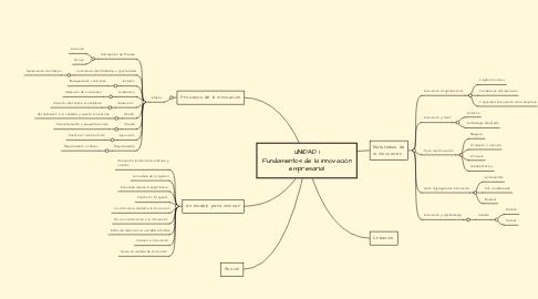 Mind Map: UNIDAD 1 Fundamentos de la innovación empresarial