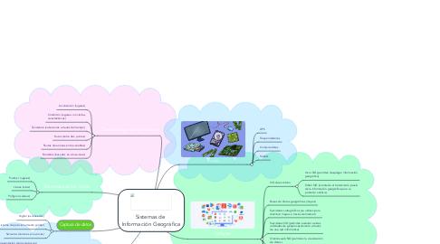 Mind Map: Sistemas de  Información Geográfica
