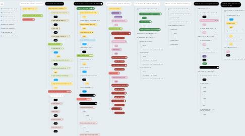 Mind Map: организационная схема