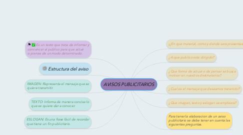 Mind Map: AVISOS PUBLICITARIOS