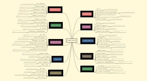 Mind Map: CONECTORES