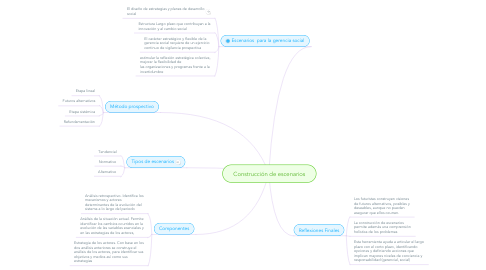 Mind Map: Construcción de escenarios