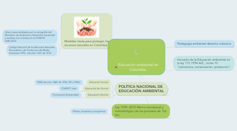 Mind Map: Educación ambiental en Colombia.