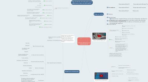 Mind Map: Centros de distribución en las operaciones de red
