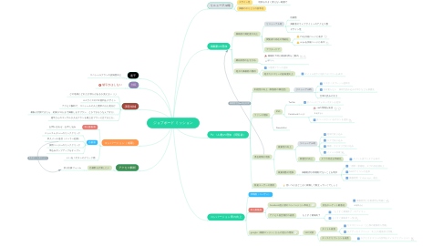 Mind Map: ジョブボード ミッション
