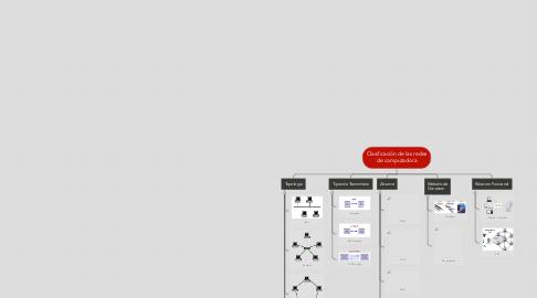 Mind Map: Clasificación de las redes de computadora