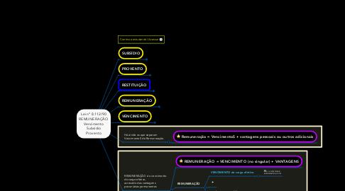 Mind Map: Lei nº 8.112/90 REMUNERAÇÃO Vencimento Subsídio Provento