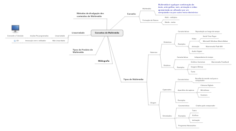 Mind Map: Conceitos de Multimédia