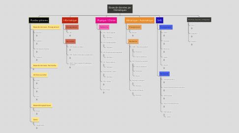 Mind Map: Bases de données par thématiques