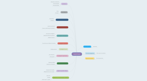 Mind Map: INVESTIGAR