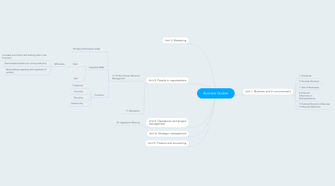 Mind Map: Business Studies