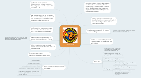 Mind Map: M004 Götti