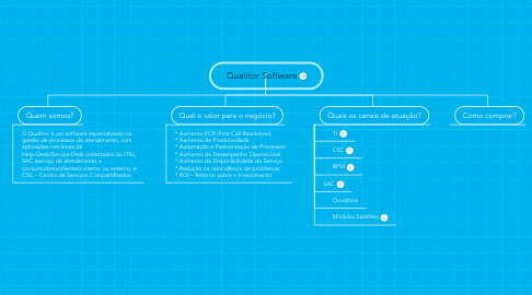 Mind Map: Qualitor Software