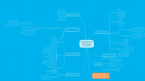Mind Map: ORGANIZACIONES DE APRENDIZAJE Y CONOCIMIENTO CORPORATIVO