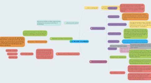 Mind Map: La educación y la pedagogia