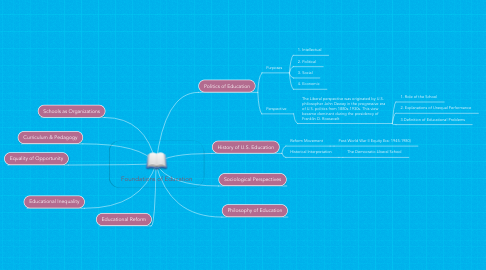 Mind Map: Foundations of Education