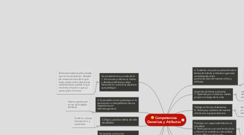 Mind Map: Competencias Genericas y Atributos