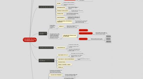 Mind Map: FUNDAMENTOS DE PROGRAMACIÓN