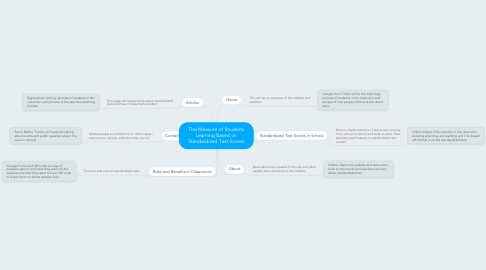 Mind Map: The Measure of Students Learning Based on Standardized Test Scores